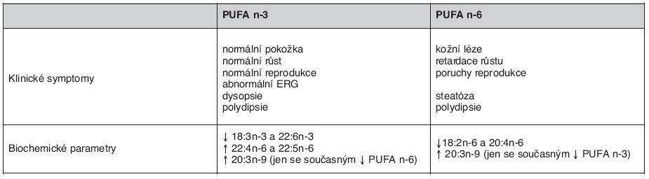 Srovnání deficience PUFA n-3 a n-6