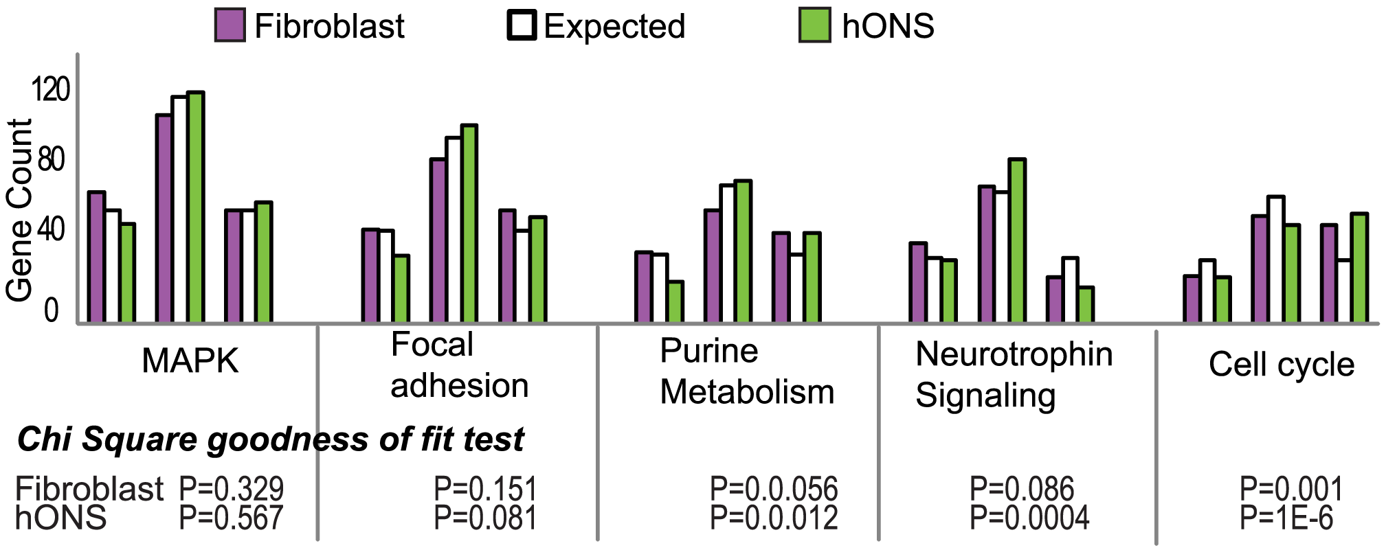 Distribution of variance patterns in the top 5 attract pathways for hONS and fibroblast cells.