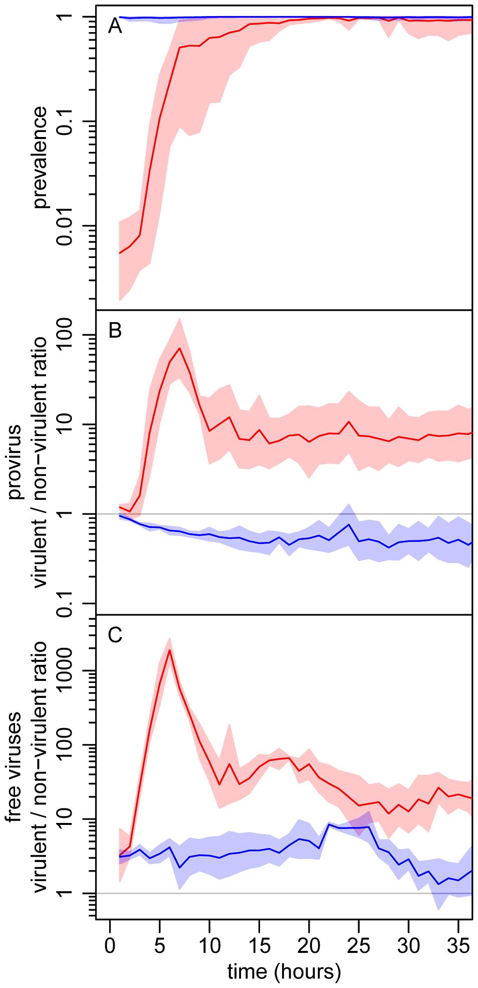 Experimental evolutionary epidemiology.