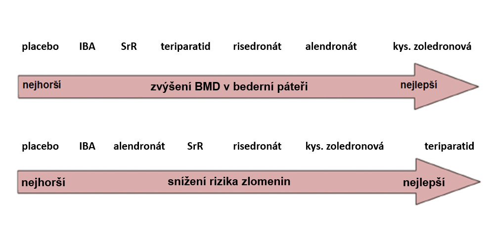 Účinnost antiresorpční a osteoanabolické léčby osteoporózy u mužů <em>(upraveno podle: 98)</em>