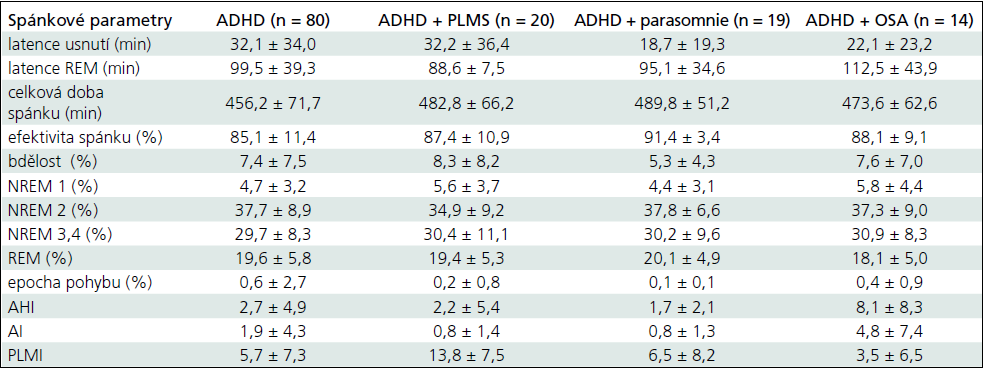 Polysomnografické parametry v celé skupině dětí s ADHD a v podskupinách s poruchami spánku.
