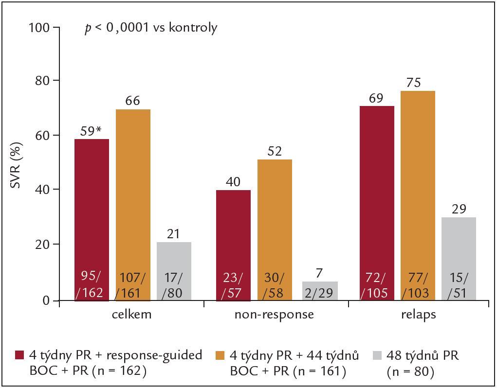 Výsledky studie RESPOND-2: % SVR podle terapeutické větve a efektu předchozí léčby, PR = PEG-IFN + RBV, BOC = boceprevir.