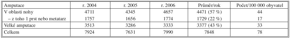 Amputace podle údajů zdravotních pojišťoven (výkony u hospitalizovaných i ambulantních nemocných) Tab. 2. Amputations according to the health insurance companies' data (procedures in the hospitalized subjects and outpatient procedures