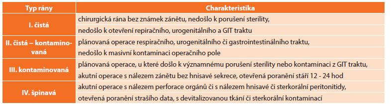 Dělení a charakteristika operačních ran Tab. 1: Classification and characteristics of surgical wounds