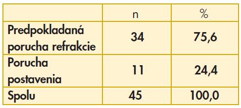 Špecifikácia porúch zraku v súbore č. 1
