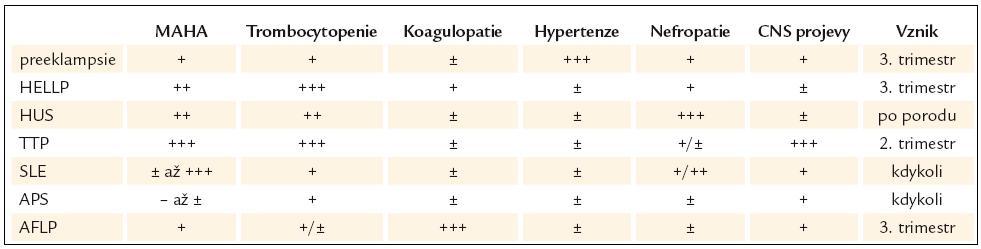 Schéma diferenciální diagnostiky trombotických mikroangiopatií specifi ckých pro těhotenství [5].