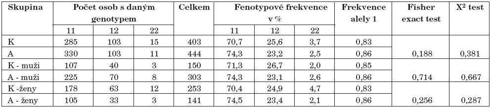 Výsledky genotypizace –308 polymorfismu genu pro TNF alfa (K–kontroly, A–alkoholici).