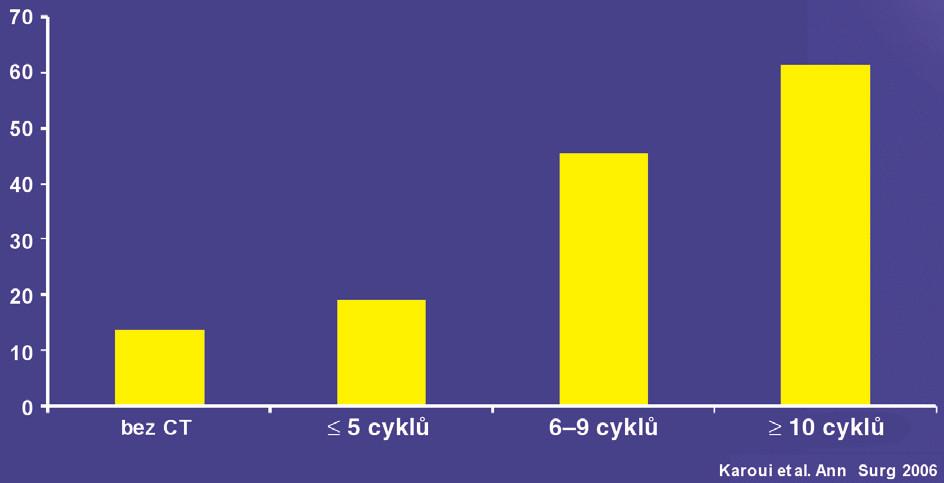 Vliv počtu cyklů na pooperační morbiditu