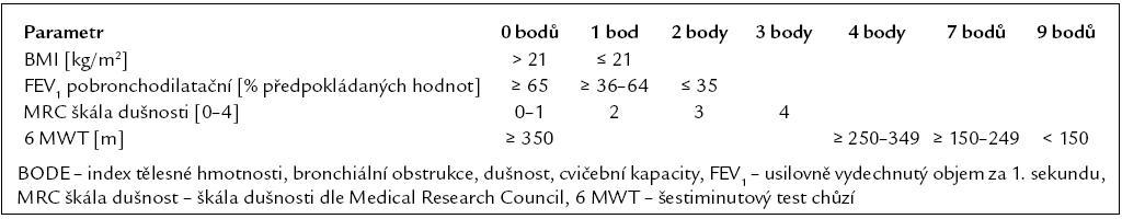 Modifikovaný BODE index (Puhan 2009 – publikováno bez úprav se svolením autora [52,53]).