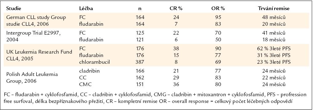 Randomizované klinické studie srovnávající monoterapii purinovým analogem a kombinovanou léčbu purinovým analogem a alkylačním cytostatikem v rámci iniciální léčby [35].