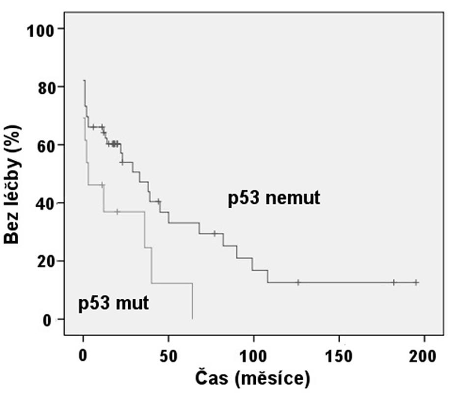 Srovnání TFI: Mutace genu p53 (p = 0,042).