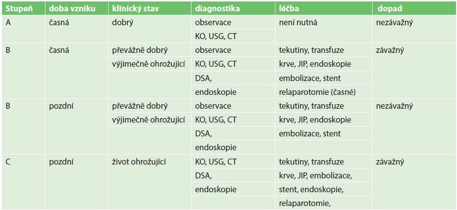Klasifikace podle doby vzniku, závažnosti, nutné diagnostiky a léčby [3,8] Tab. 2: Classification according to time of onset, severity, diagnosis and treatment [3,8]