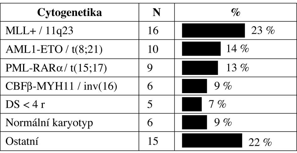 Rozdělení pacientů dle karyotypu.