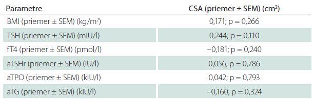 Korelačná analýza vzťahu medzi aktivitou TSH, fT4, antityreoidálnych protilátok a hodnotou CSA n. medianus.