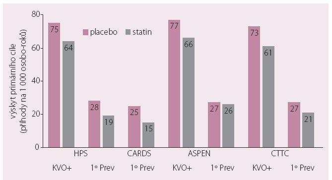 Vysoké reziduální KV riziko u diabetiků ve statinových studiích.