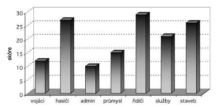 Celkové skóre rizikových faktorů Vysvětlivky: admin – administrativa, staveb – stavebnictví