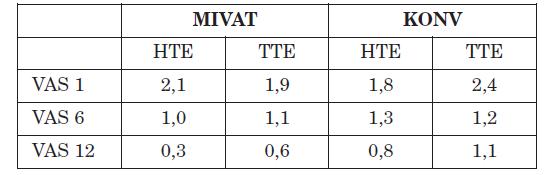 Pooperační bolestivost hodnocena dle vizuální analogové škály (VAS)*.