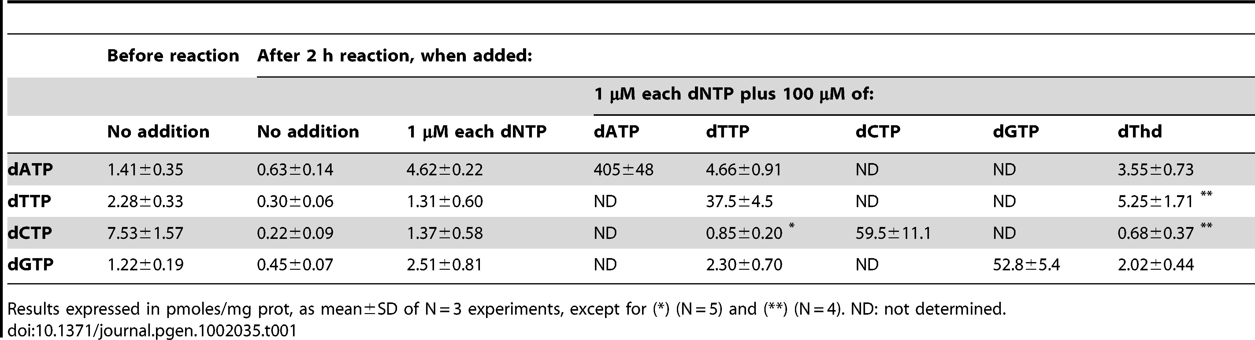Effect of exogenous dNTP addition on intramitochondrial dNTP pools.