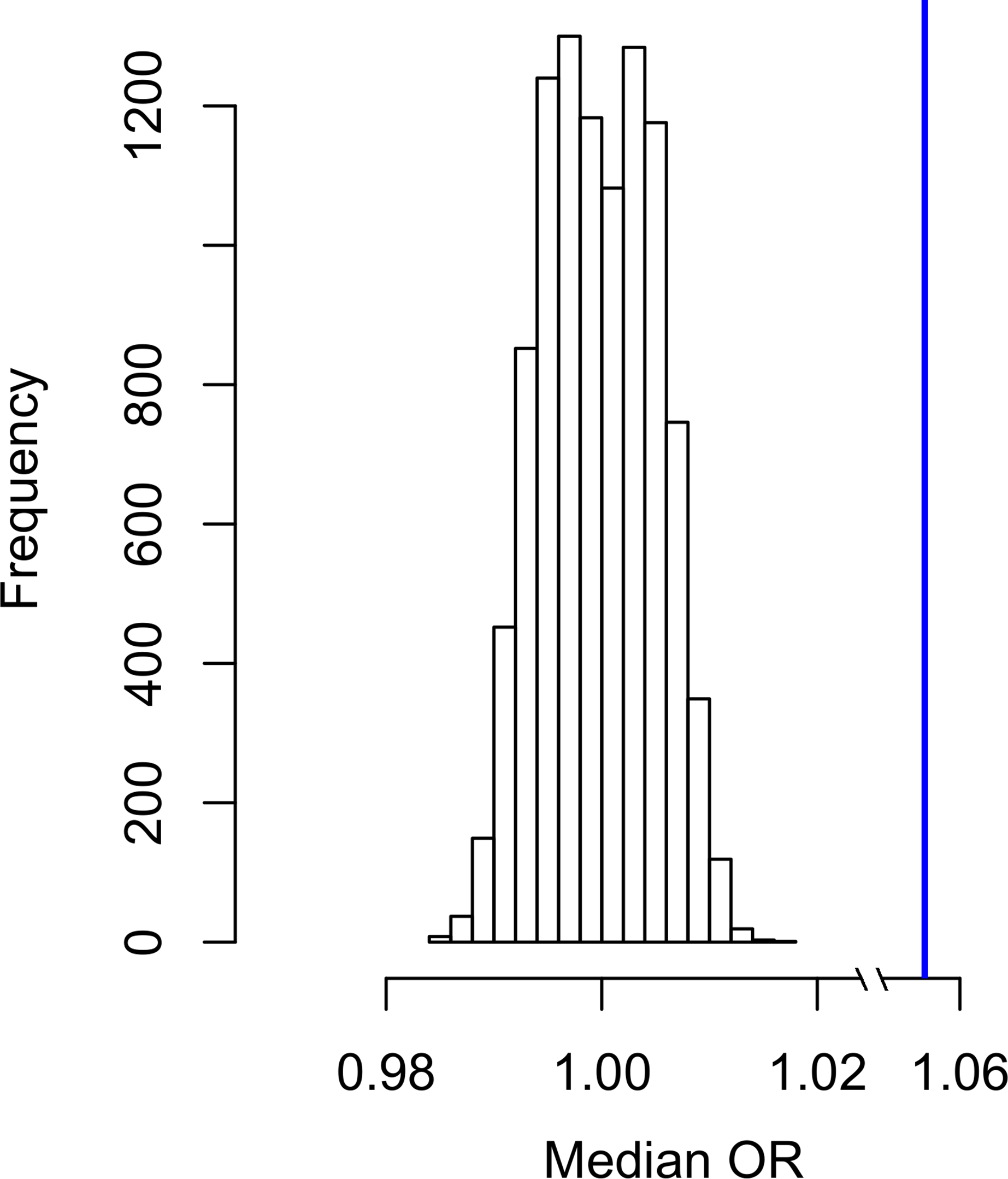 Null distribution of median OR (considering minor allele effect) generated from 10,000 permutations of ASD dataset.