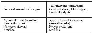 Klasifikace vulvodynie podle ISSVD