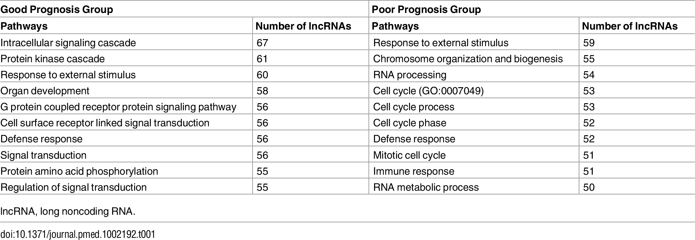 Enriched biological pathways associated with prognostic lncRNAs by guilt-by-association analysis.