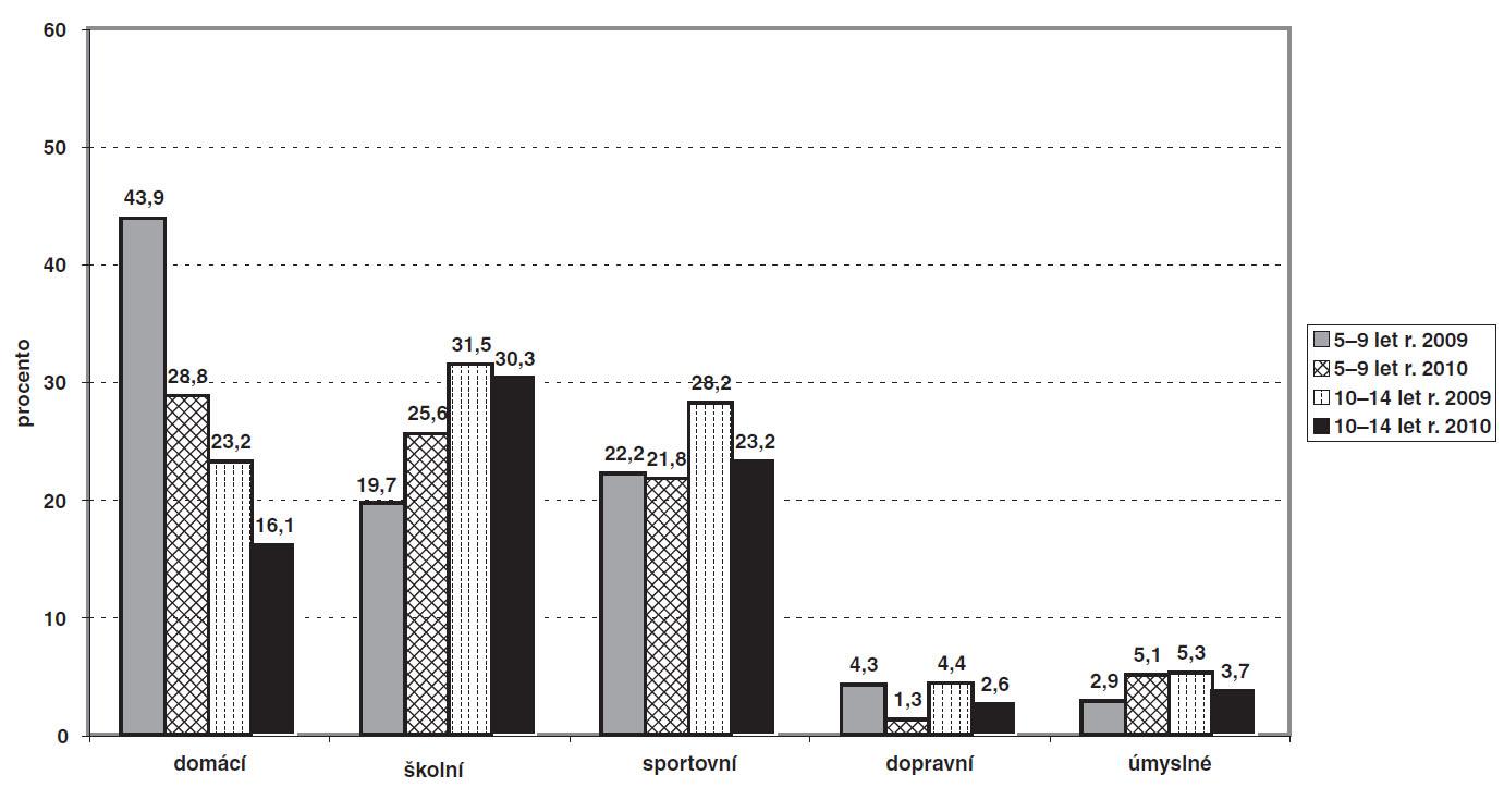 a. Relativní četnosti celkového počtu úrazů podlemísta vzniku, resp. typologie – zdroj: Semilongitudinální studie IGAMZ ČR NS 9802/4.