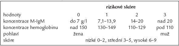 Prognostické skóre pro symptomatickou formu Wadlenströmovy makroglobulinemie.
