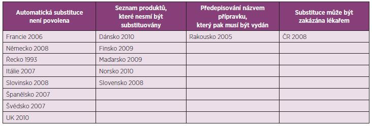 Země EU s regulací substituce biologických léčiv, datum přijetí a princip zavedených regulací (22)