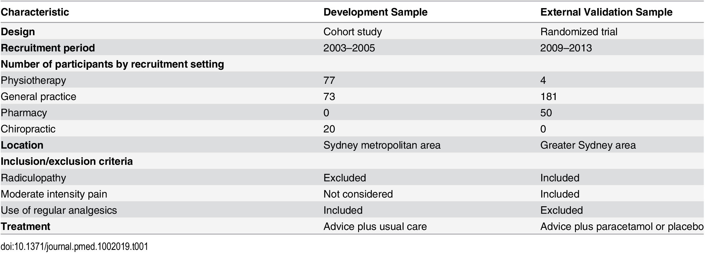 Key differences in the development and external validation studies.