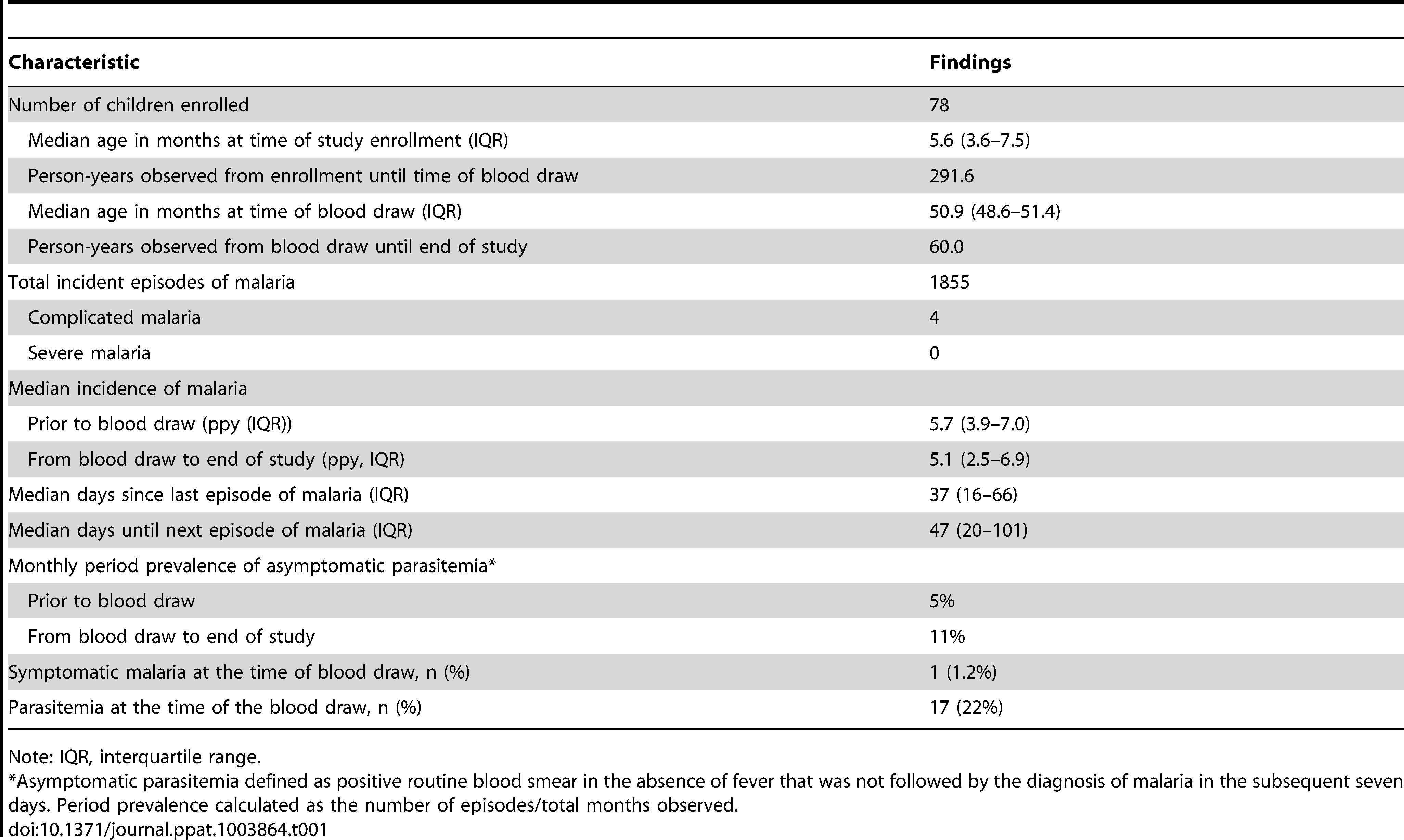 Descriptive statistics of study cohort.