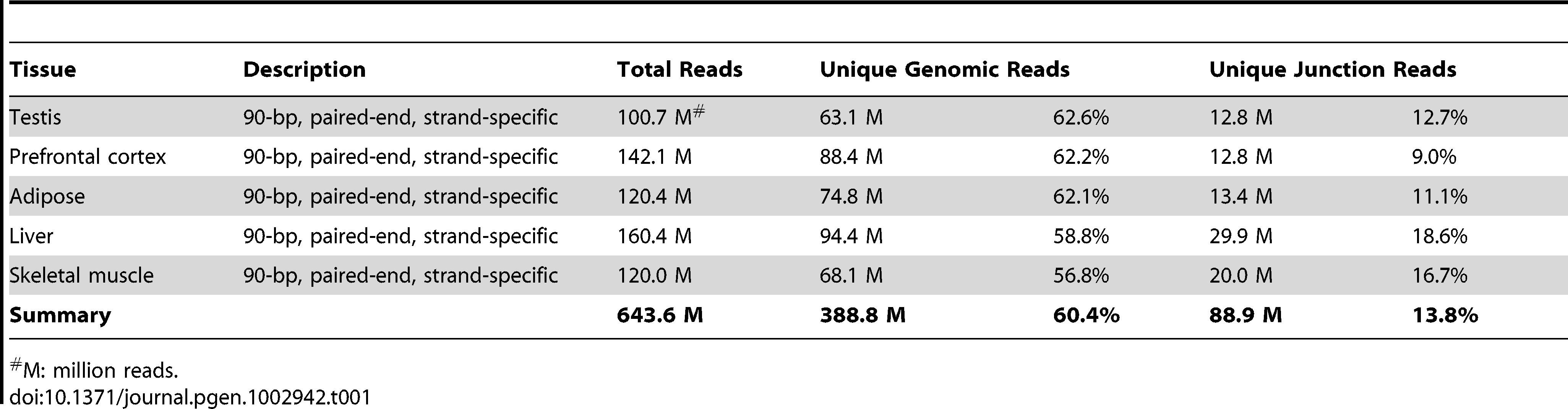 Statistics of RNA–Seq data.