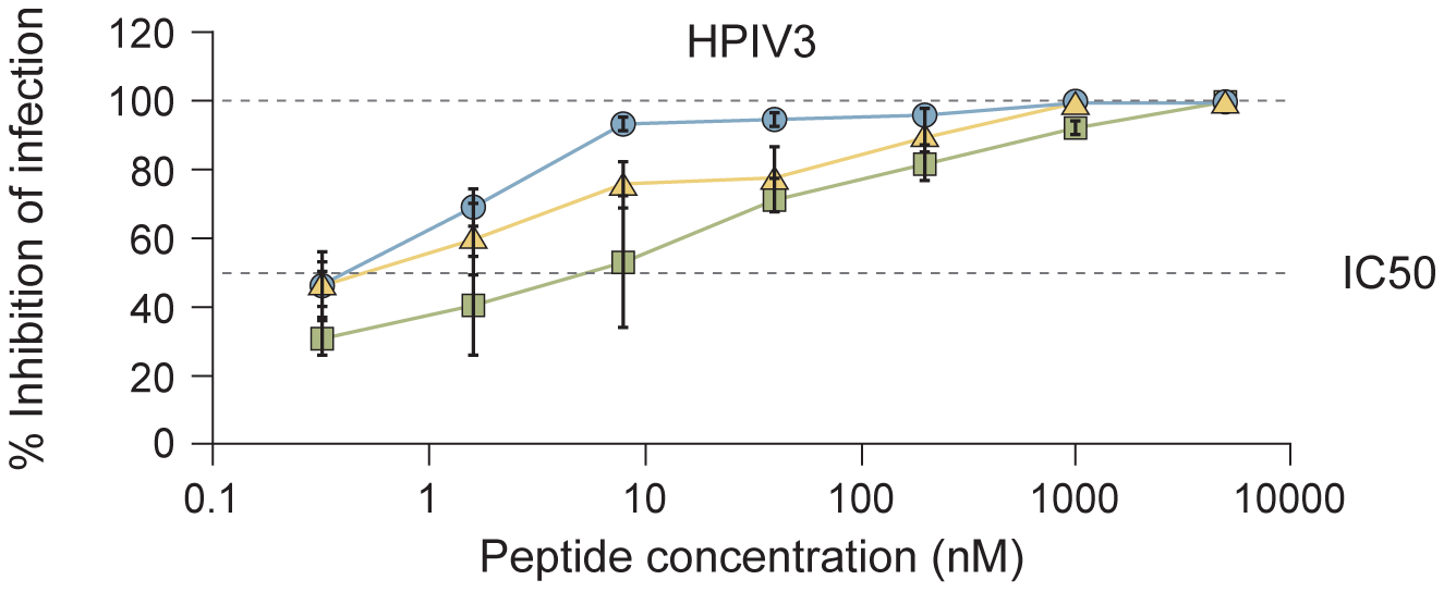 Inhibition of HPIV3 infection by HPIV3 F HRC cholesterol-tagged peptides.