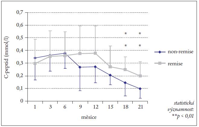 Hodnoty C-peptidu v průběhu 24 měsíců u nemocných v remisi a bez remise.