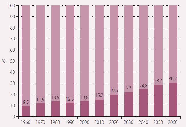 Stárnutí populace – podíl osob nad 65 let.