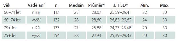 Průměrné skóry MMSE ve skupinách dle věku a vzdělání.