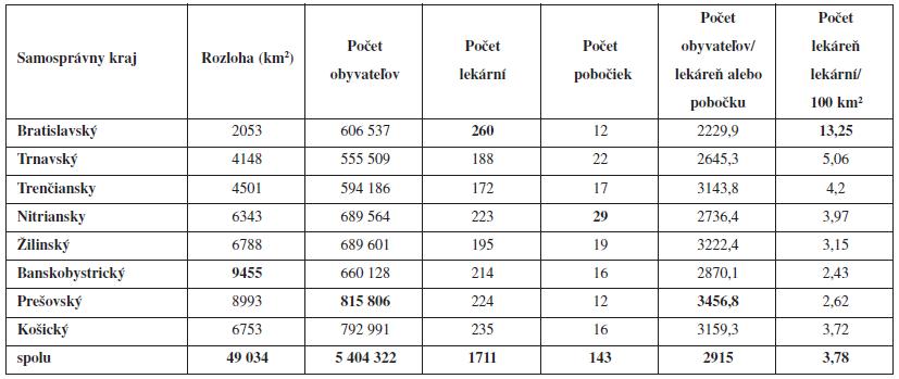 Demografické a geografické údaje o verejných lekárňach a pobočkách verejných lekární v Slovenskej republike k 31. 12. 2011 (počet lekární, počet pobočiek verených lekární, počet obyvateľov na jednu lekáreň, počet lekární na 100 km<sup>2</sup>)