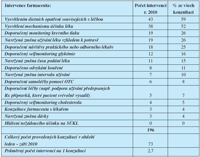 Realizované intervence farmaceuta u konzultací provedených v UL IKEM v roce 2010