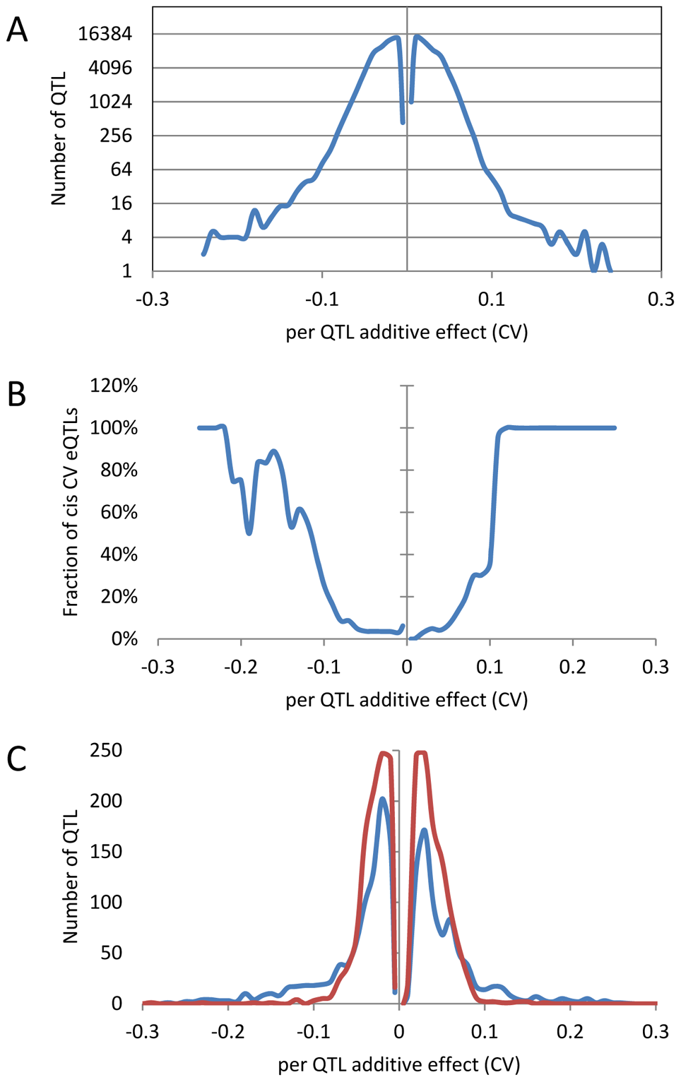 Distribution of additive effects of allele variation upon CV for significant CV eQTL.