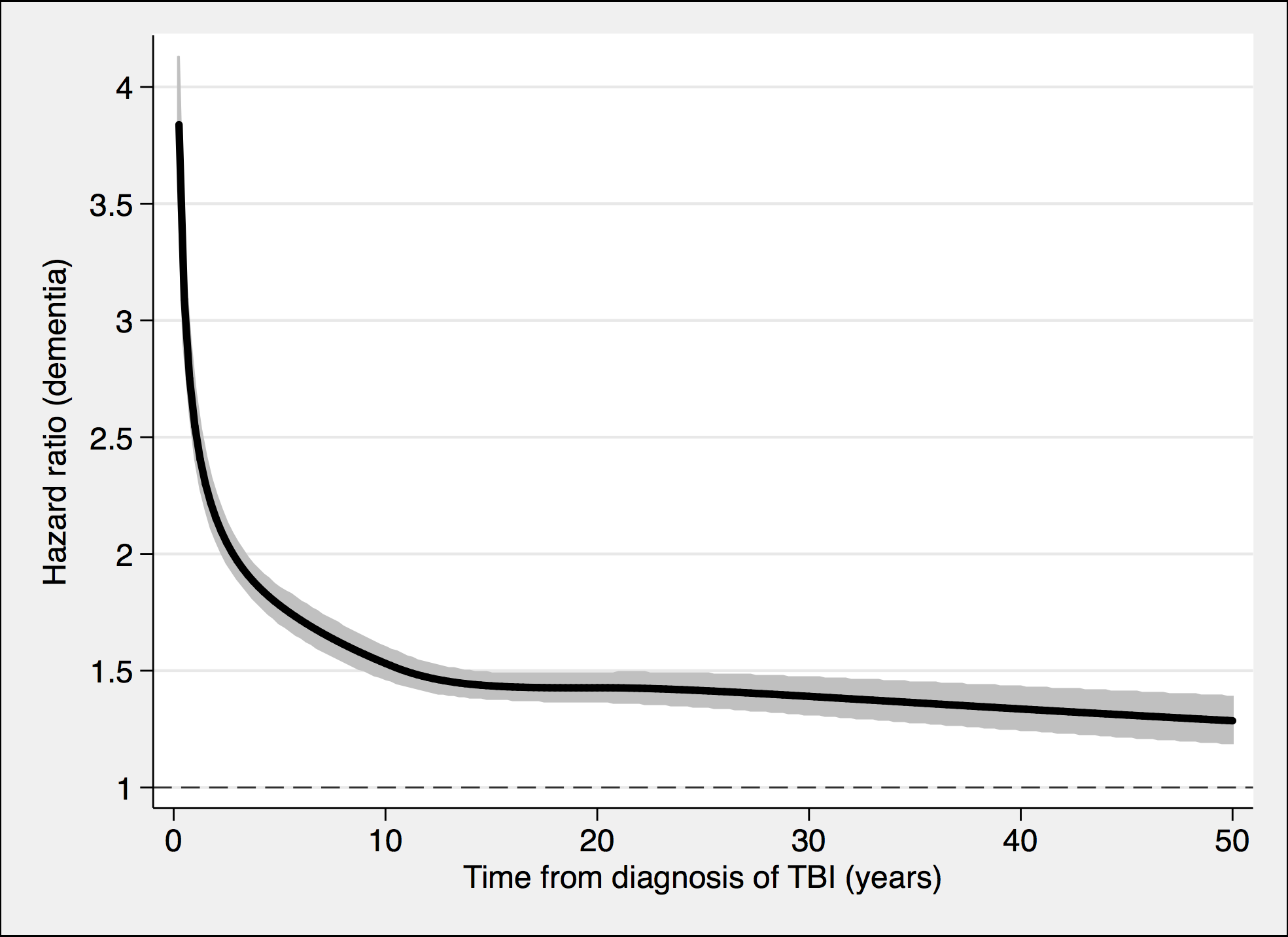 Associations between TBI and the risk of dementia diagnosis during follow-up in 491,252 individuals.