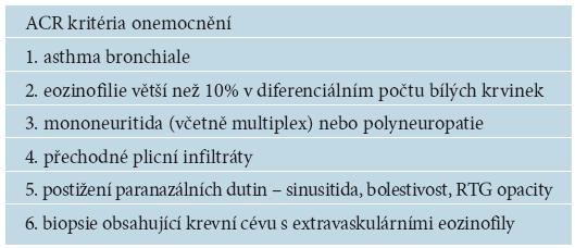 ACR kritéria Churgova-Straussové syndromu