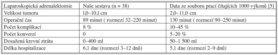 Srovnání operačních dat naší kliniky s výsledky udávanými v literatuře Tab. 1. Comparison of surgical data collected in our department with outcomes presented in literature