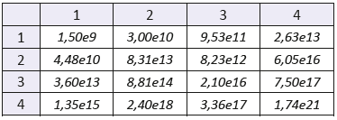 """The mixed statistical moments with f(x,y) of order 2. Sample: gelatine. The number of the row denotes order of coordinate """"x"""", the number of the column denotes order of coordinate """"y""""."""