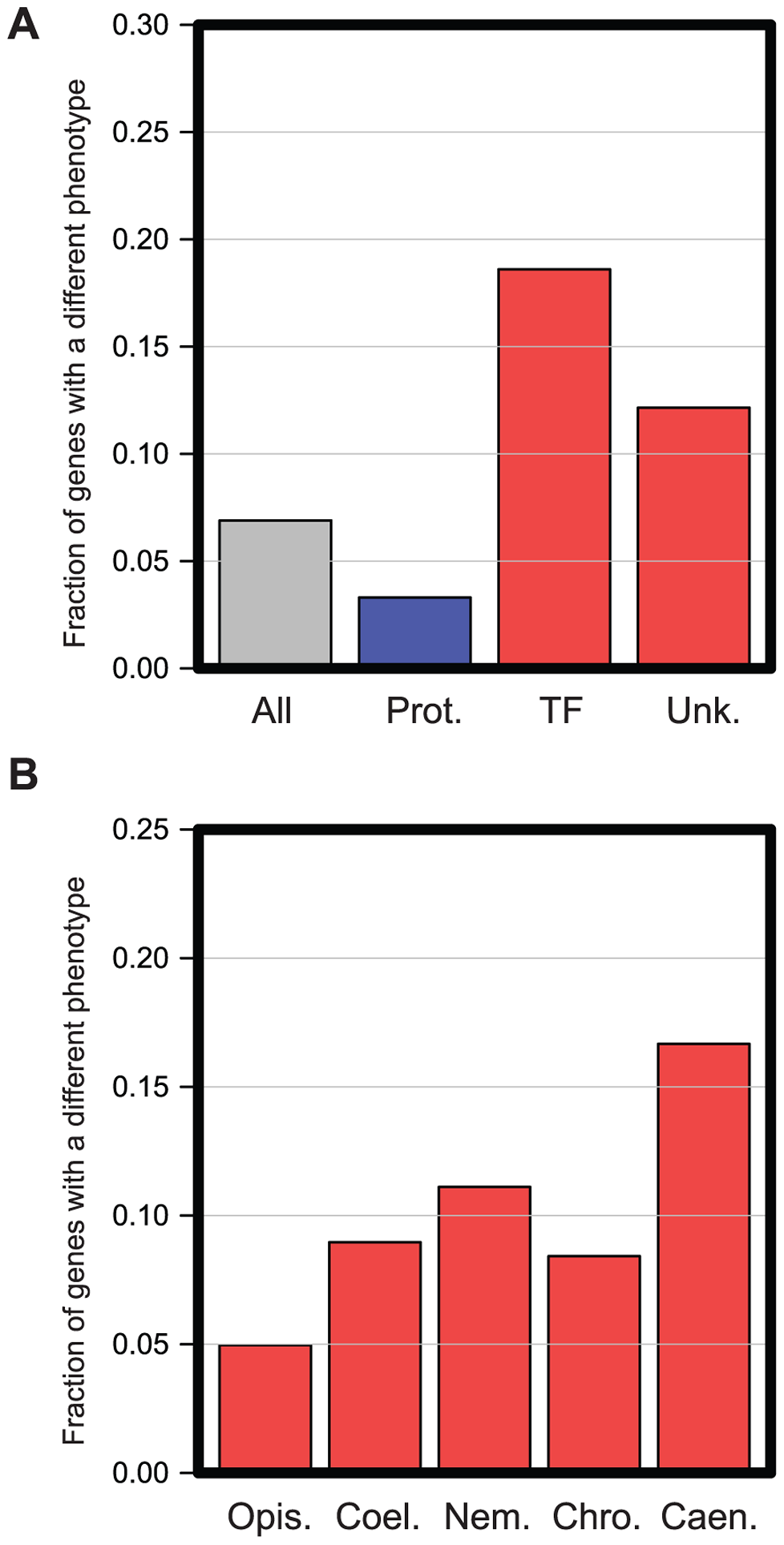 Functional enrichment in genes with different <i>in vivo</i> functions in <i>C. elegans</i> and <i>C. briggsae</i>.