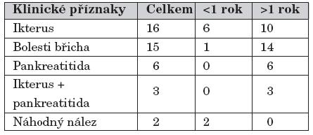 Cysty choledochu – KDCH Motol, Praha 1991 – 2007. Klinické příznaky.