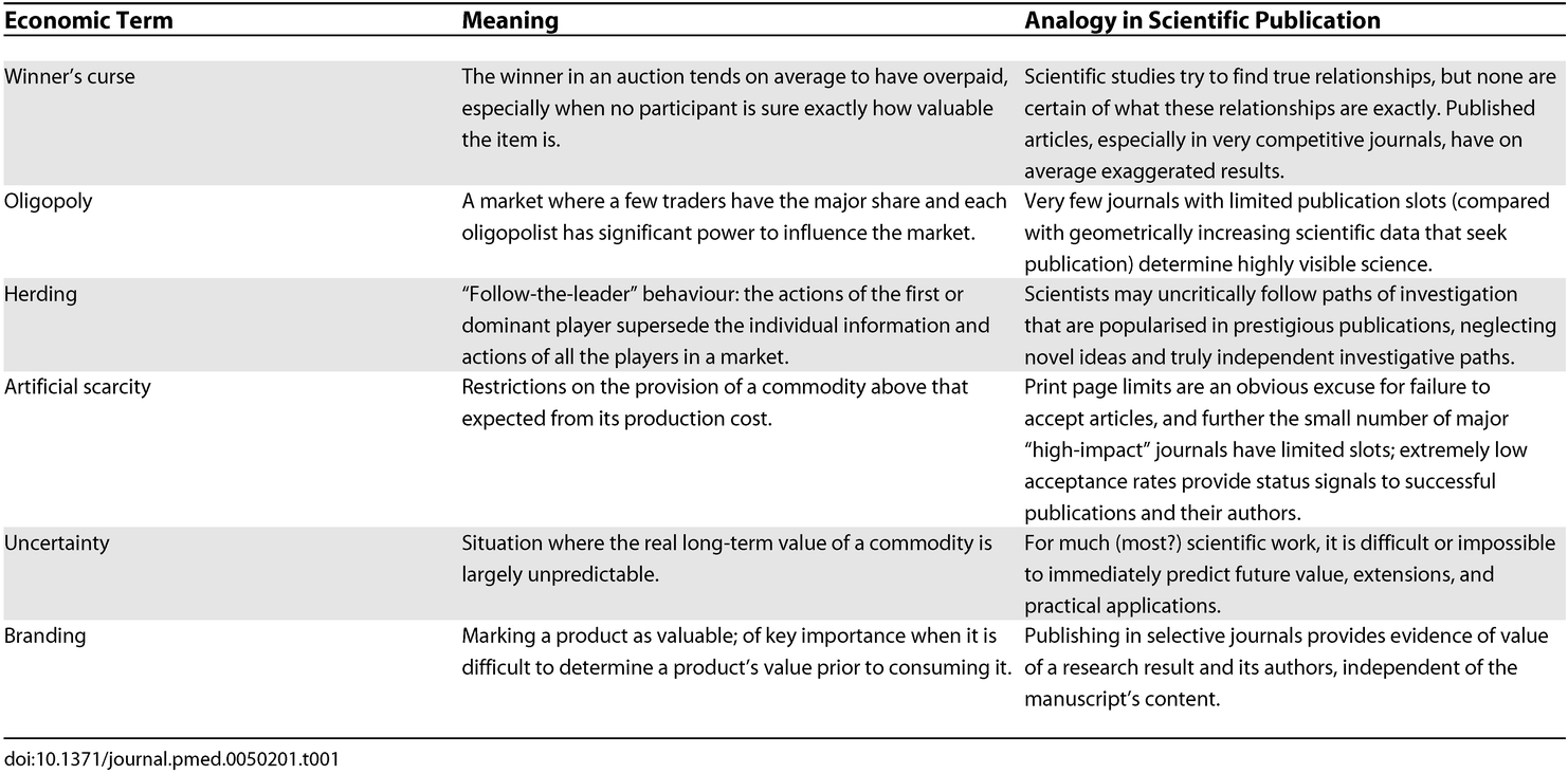 Economic Terms and Analogies in Scientific Publication