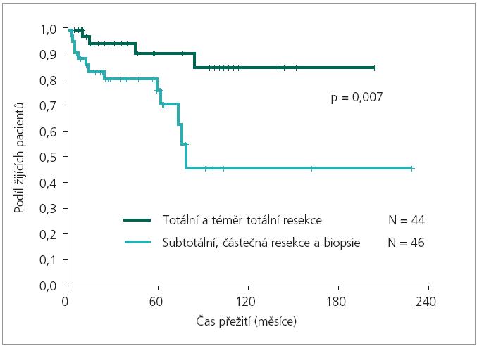 Léčebné výsledky: vliv rozsahu resekce na EFS. Medián EFS pro kategorii totální a téměř totální resekce: nelze odhadnout. Medián EFS pro kategorii subtotální, částečná resekce a biopsie: 77,4 měsíců.