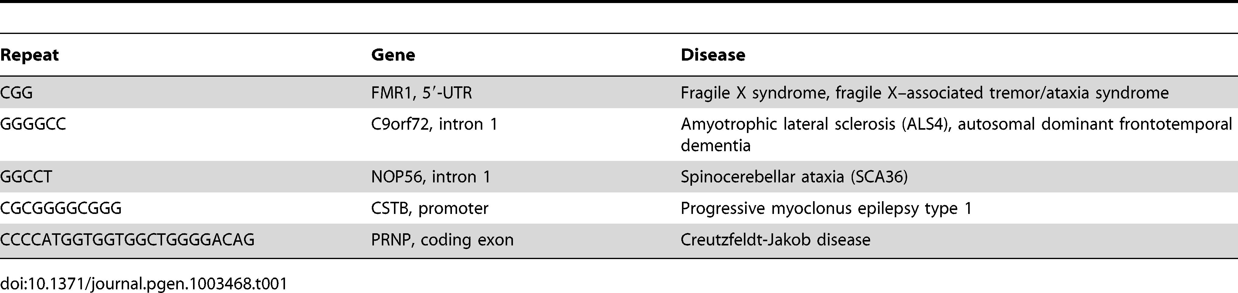 G4 motif expansions in neurological disease.