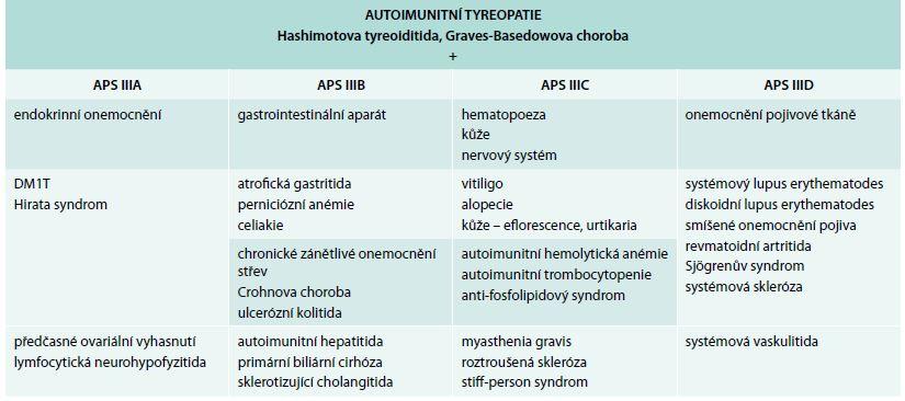Klasifikace APS III. typu podle Betterle 2001