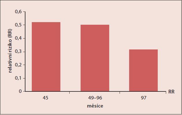 Závislost snižování relativního rizika karcinomu ovaria na délce (měsíce) užívání CC