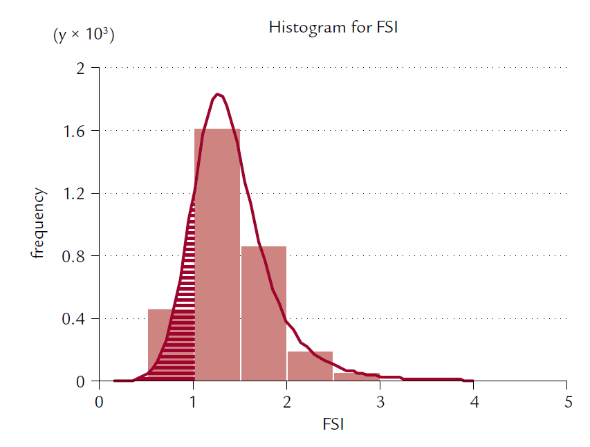 Fig. 1. Expected distribution of frequencies for FSI variable values in the East Slovak population of osteopenic, osteoporotic women and women with risk factors for osteoporosis. Hatched field represents an expected number of frequencies for FSI < 1.